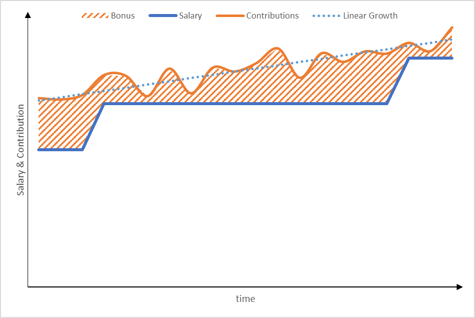Graph showing the salary and contributions of an employee and the area locked between those two, determining the bonus one should receive.